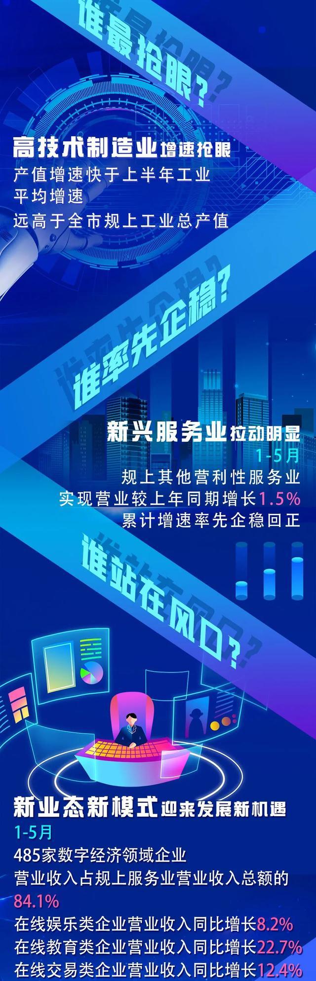 成都市高新区欧尚_聚焦|东湖高新区上半年GDP总量、增速均为武汉市第一_成都高新 ...